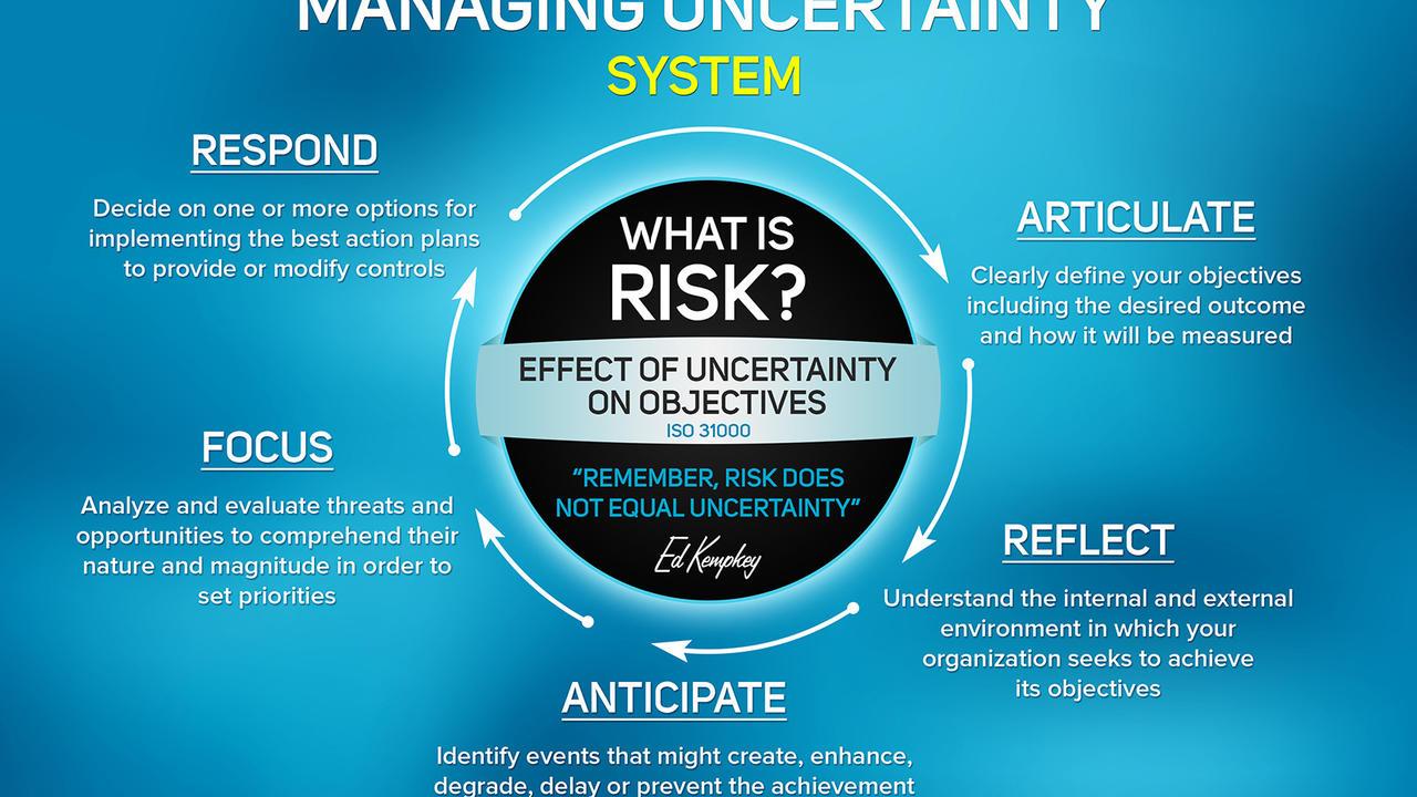 Bwgnmkcctmw7qkad7aum managing uncertainty system