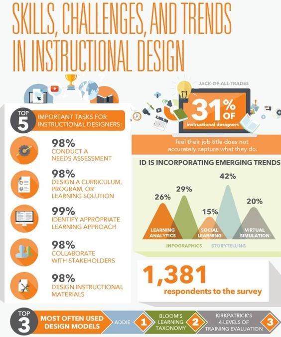 Back Pocket Instructional Design Online Learning Experience