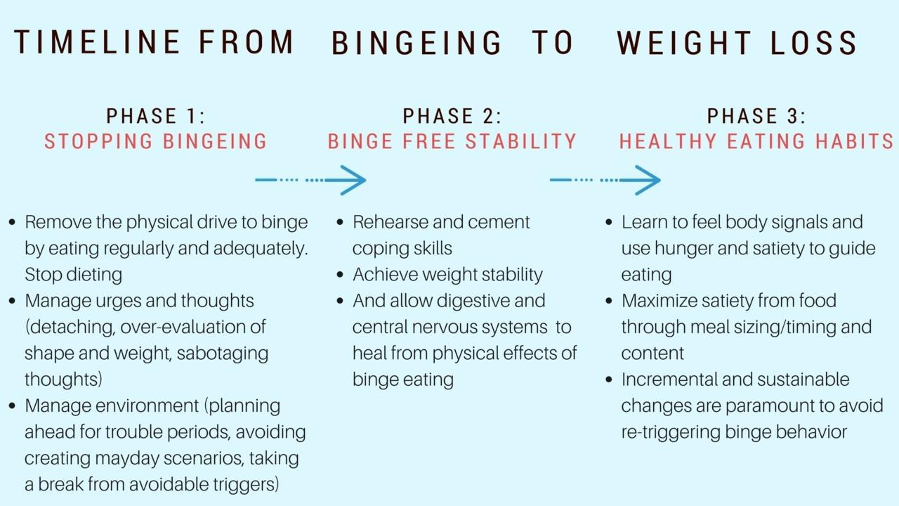 how to diet without binging