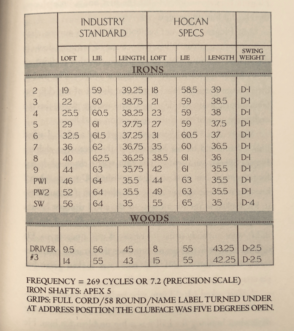 Ben Hogan's club specifications