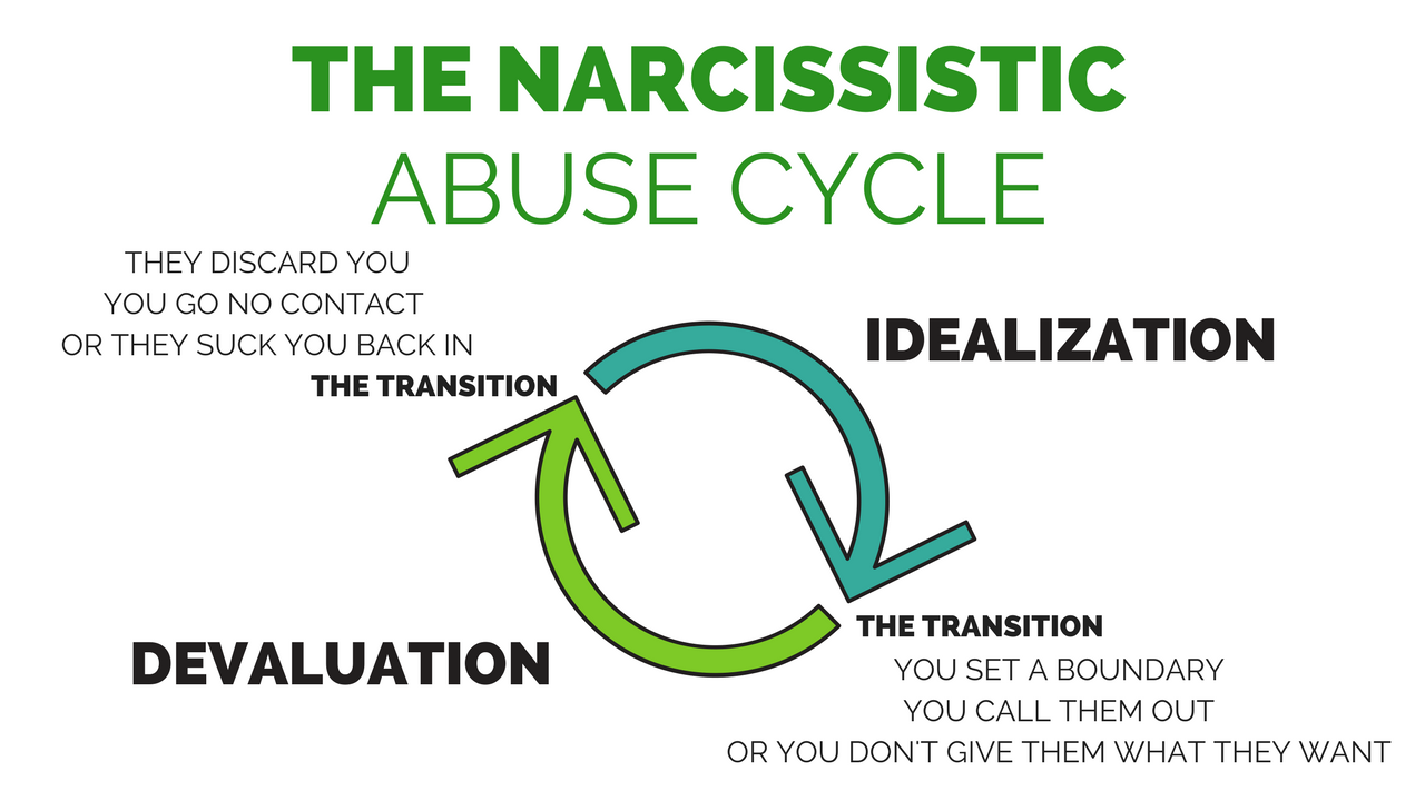sites/8238/video/2hQQTKbUSPWpUHHGogt3_The_Narcissistic_Abuse_Cycle mp4