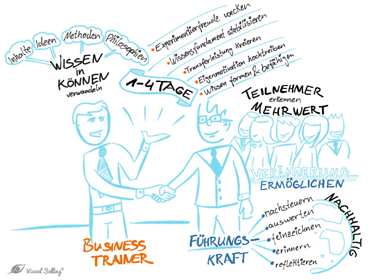 Nachhaltiges Trainingskonzept durch Führungskräftetraining - Fritsch Akademie