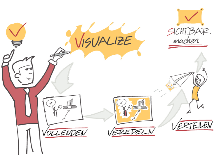 Visual Selling® Rethink Business Process - Visualize