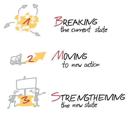 Phases of transformation: breaking up, moving, strengthening