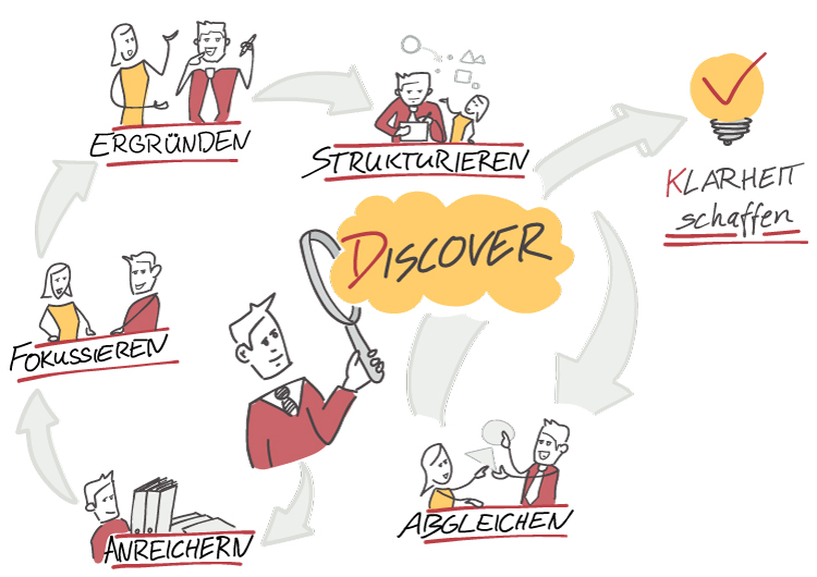 Visual Selling® Rethink Business Process - Discover