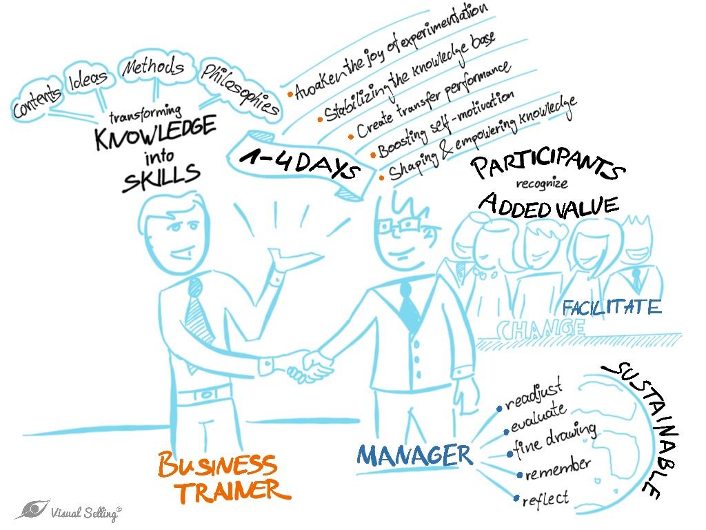 Sustainable training concept through leadership training - Fritsch Akademie
