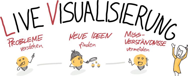Visual Selling® Sommerakademie: Rethink Business Process - Mit Live-Visualisierung Probleme verstehen, neue Ideen finden, Missverständnisse vermeiden
