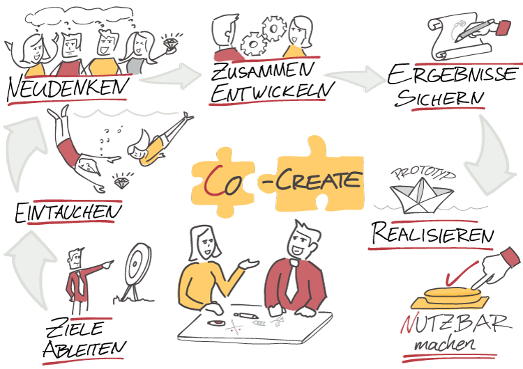 Visual Selling® Rethink Business Process - Co-Create