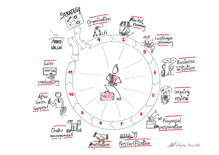 Toolbox for B2B sales: Selling Cycle according to Günter Hofbauer