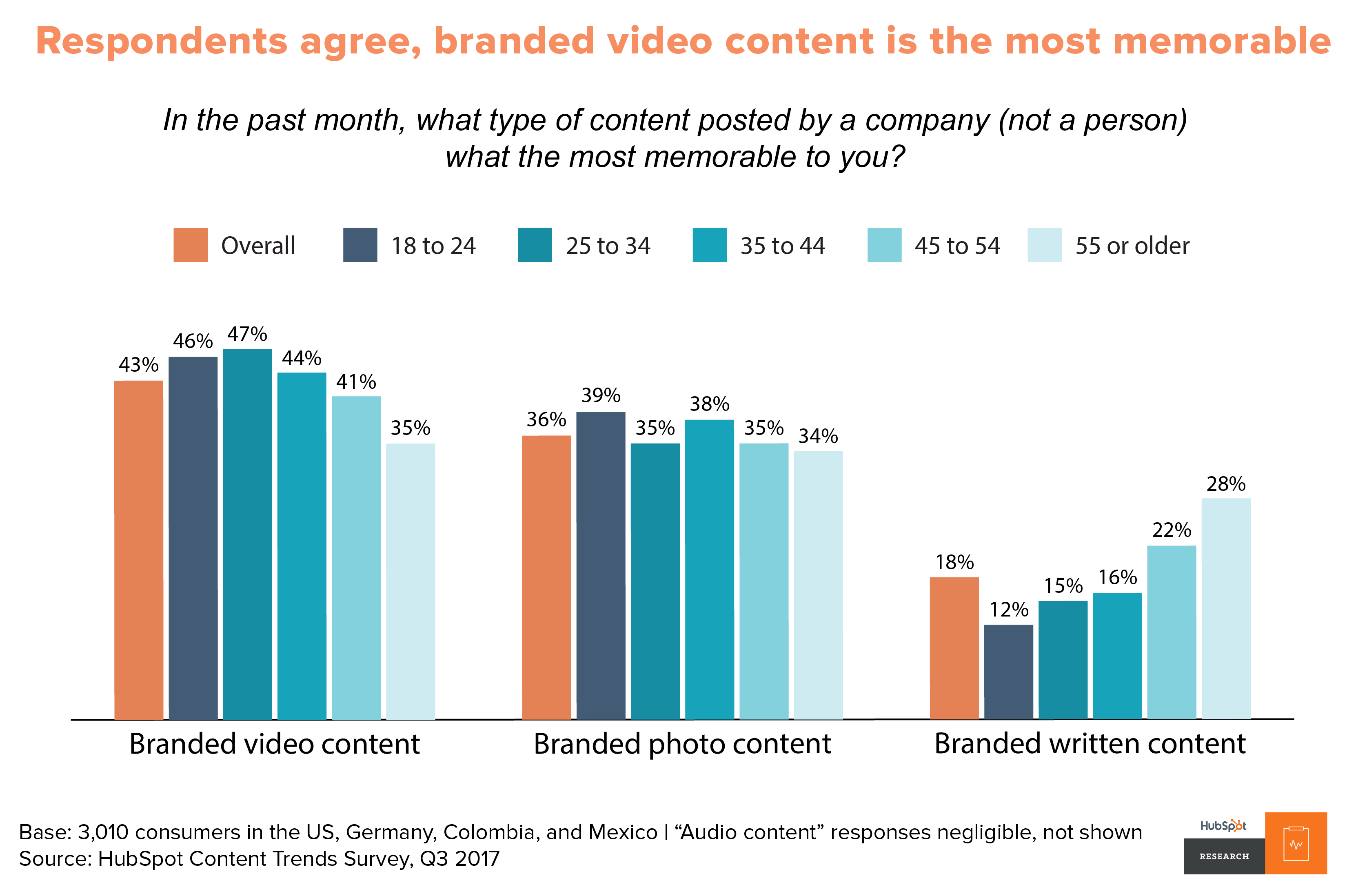 graph from HubSpot that shows that users remember videos more than other content