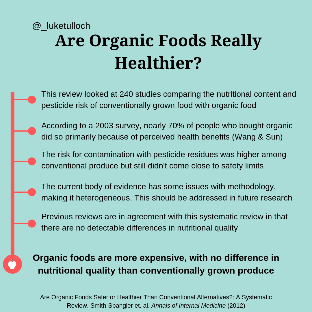 Is Organic Food Actually Healthier