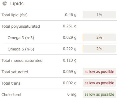 tamarind chutney, imli ki chatni nutritional analysis lipids