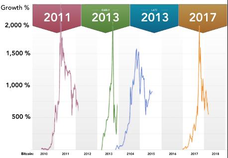 bull market crypto 2021 btc marketwatch