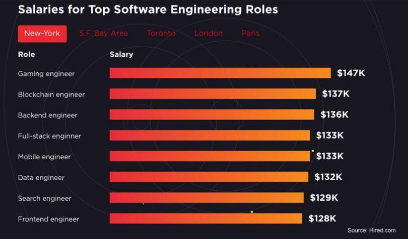Senior blockchain developer salary