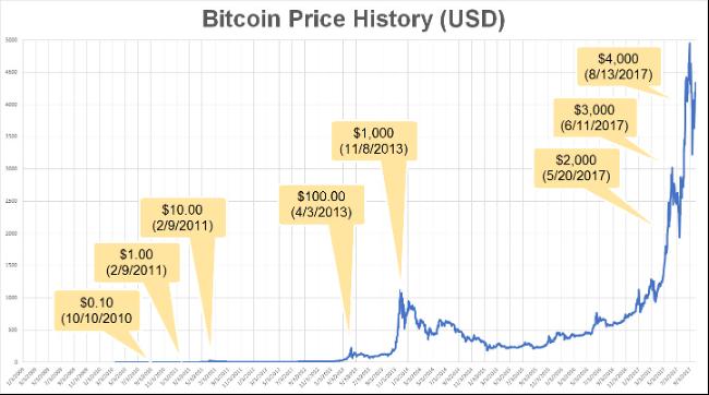 """""""Bitcoin"""" diskontuotoje bulių rinkoje, skirtingai nei akcijos, - """"Bloomberg Intelligence"""""""