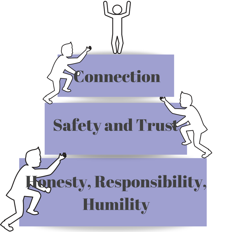 Honesty, Responsibility, and Humility followed by Safety and Trust are the building blocks of connection.