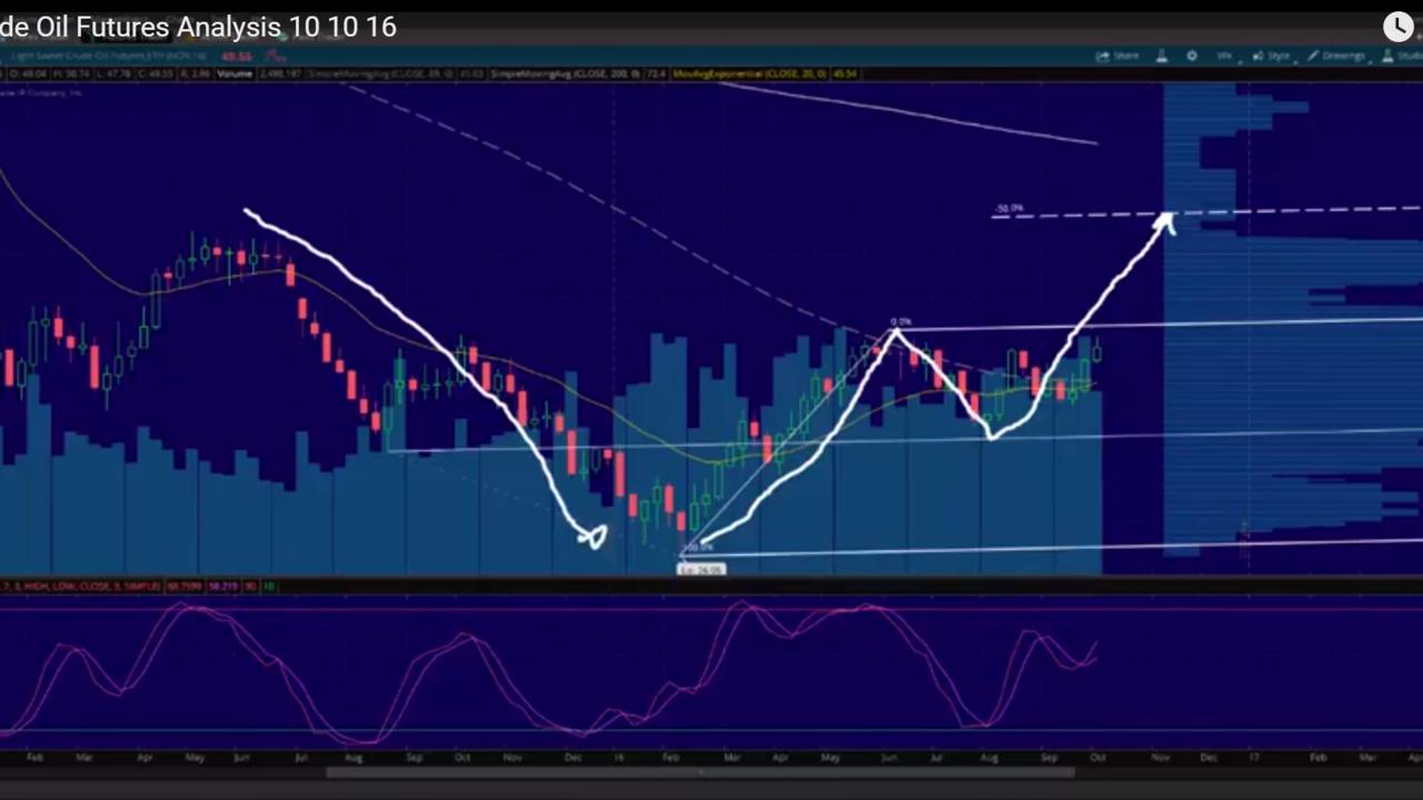 Crude Oil Futures Analysis 10 10 16