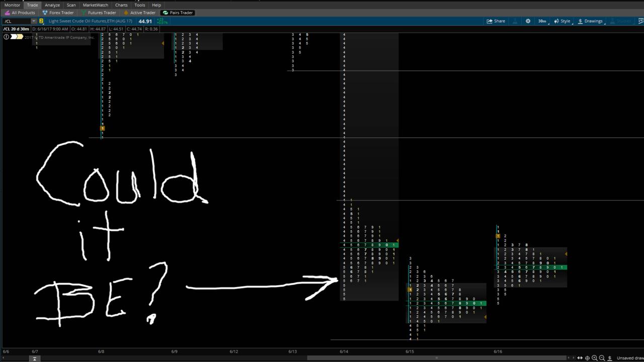Crude Oil Analysis 6-19-17
