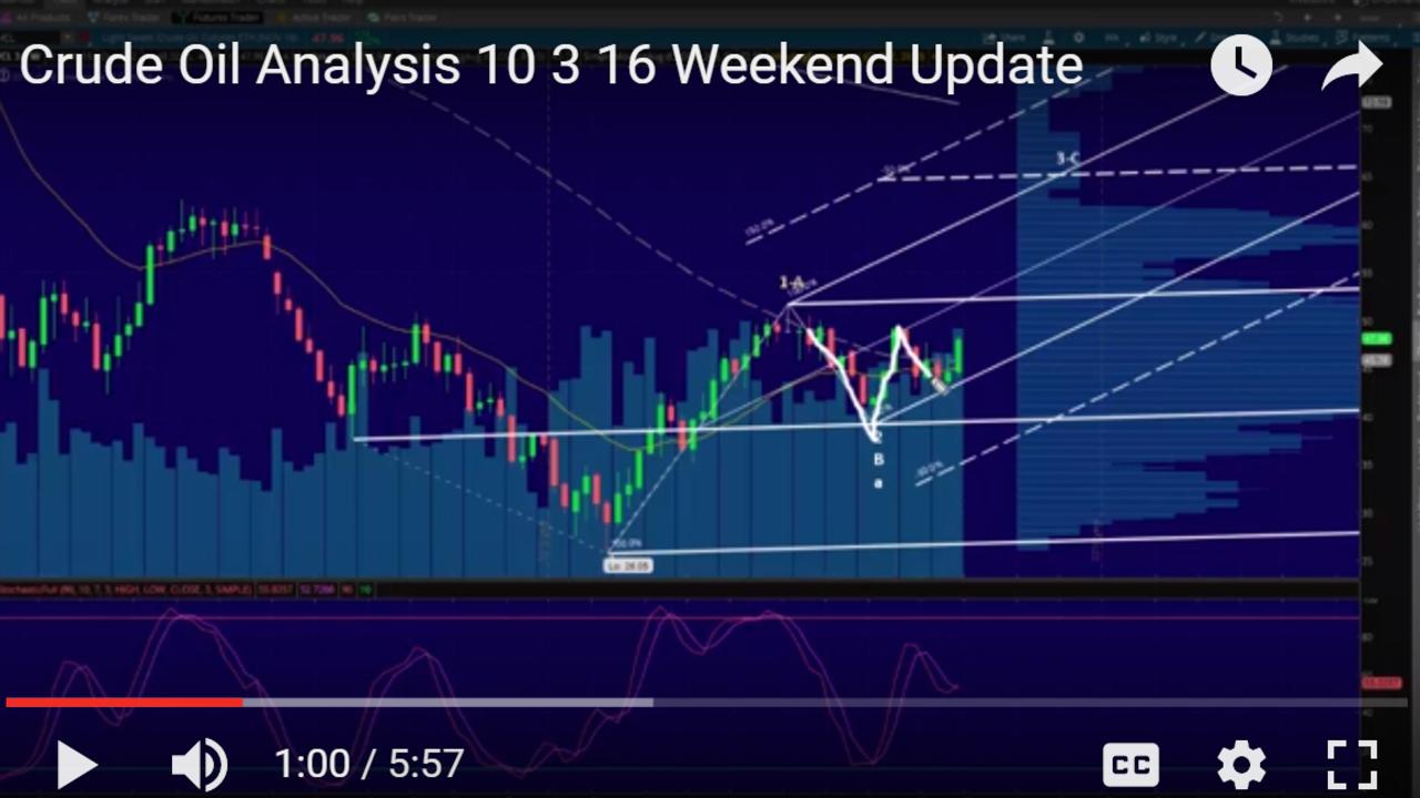 Crude Oil Analysis 10-3-16 Weekend Update