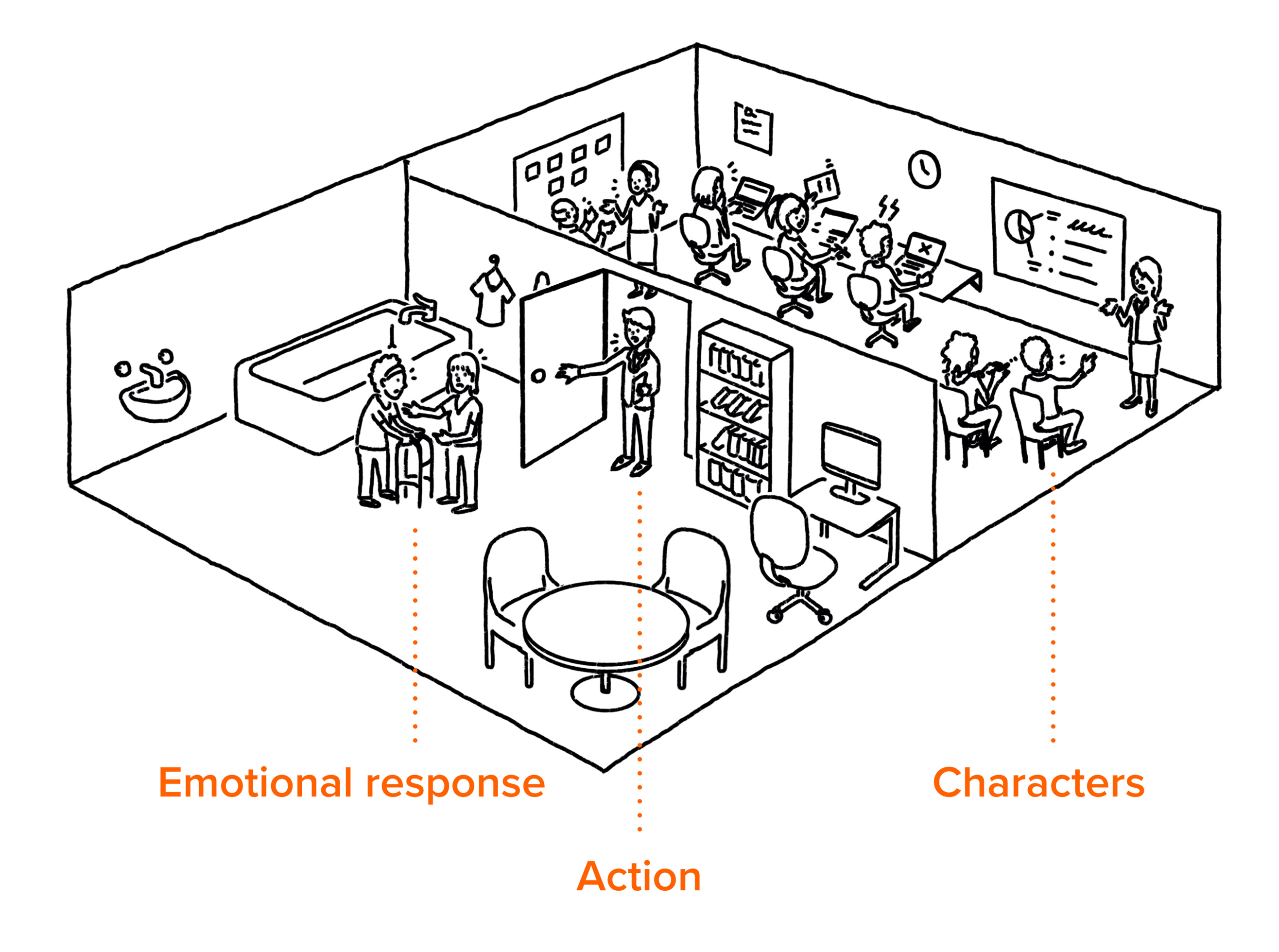 Similar to previous image but with annotations pointing out Emotional response, action and characters. Illustration is of a business with a front-room that serves a home care customer, and a back-room where the business operates.