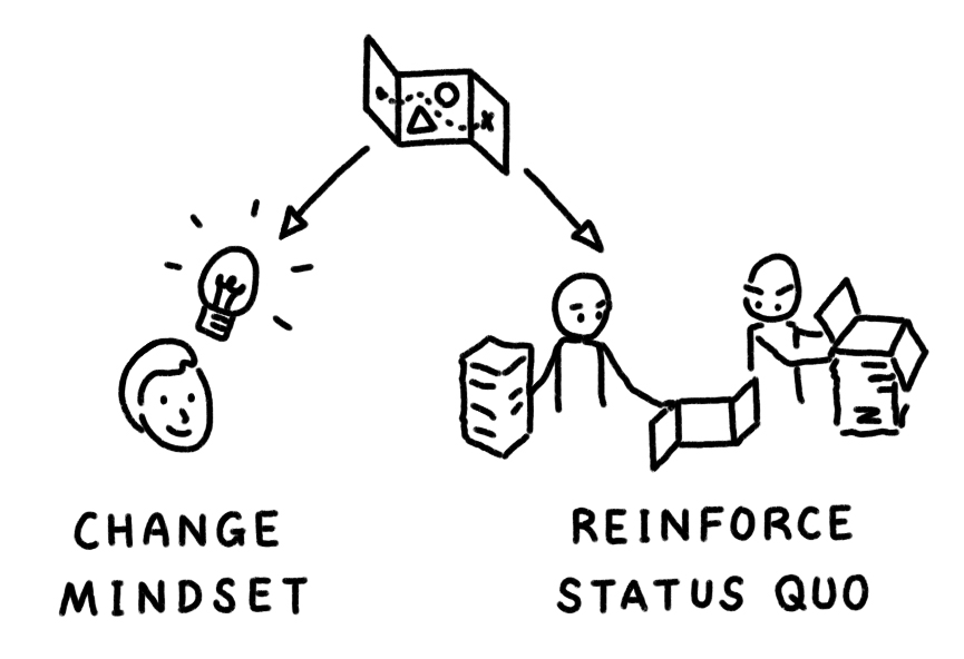 A diagram of a design tool being used for two different aims: One to change mindset, and another to reinforce the status quo