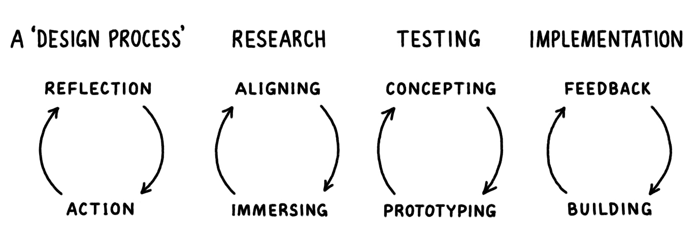 Four diagrams each showing a simple cycle between action and reflection. A design process, research, testing, implementation