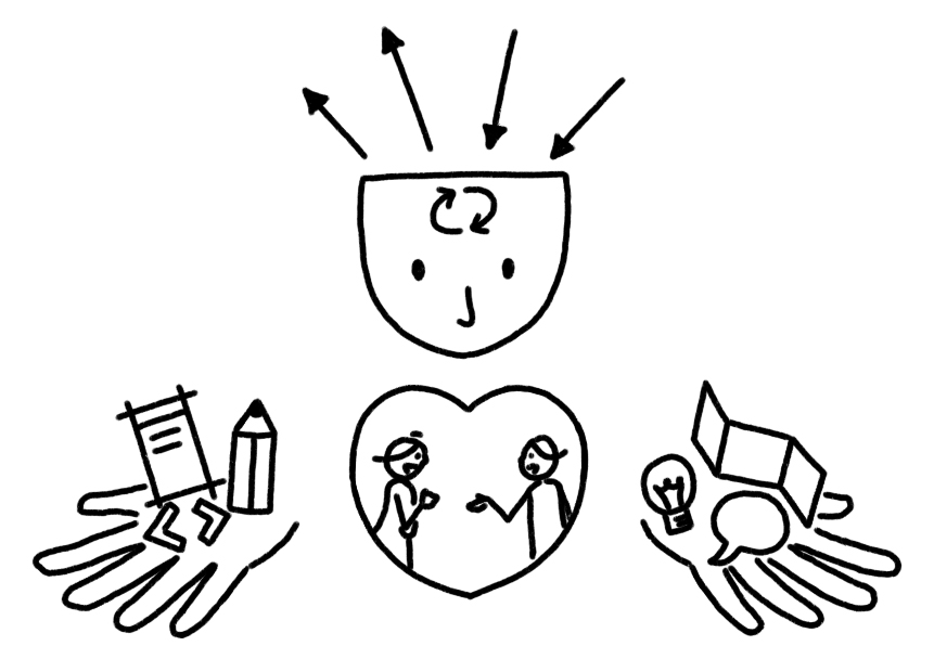 A drawing of a head, heart and hands, each symbolising aspects of human-centred design