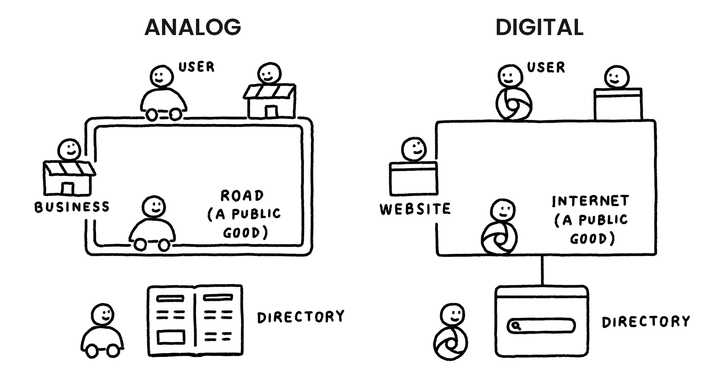 A comparison of the analog world and its network of roads, versus the digital world and its internet