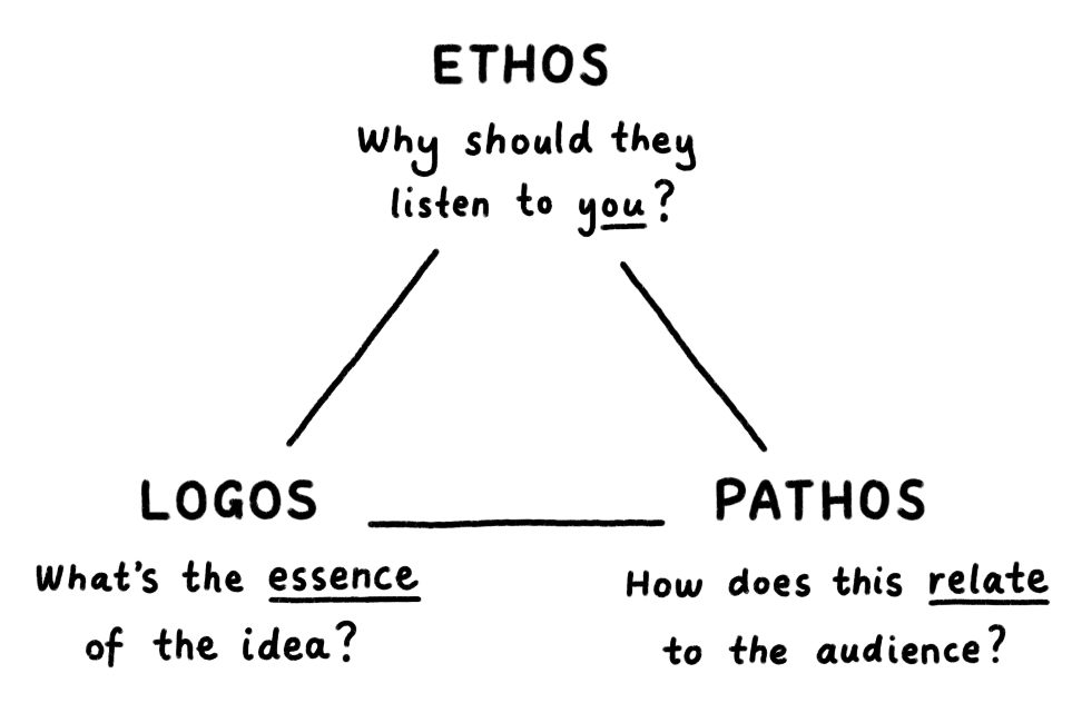 A triangle showing the three elements that lead to effective persuasion: Ethos, Logos and Pathos