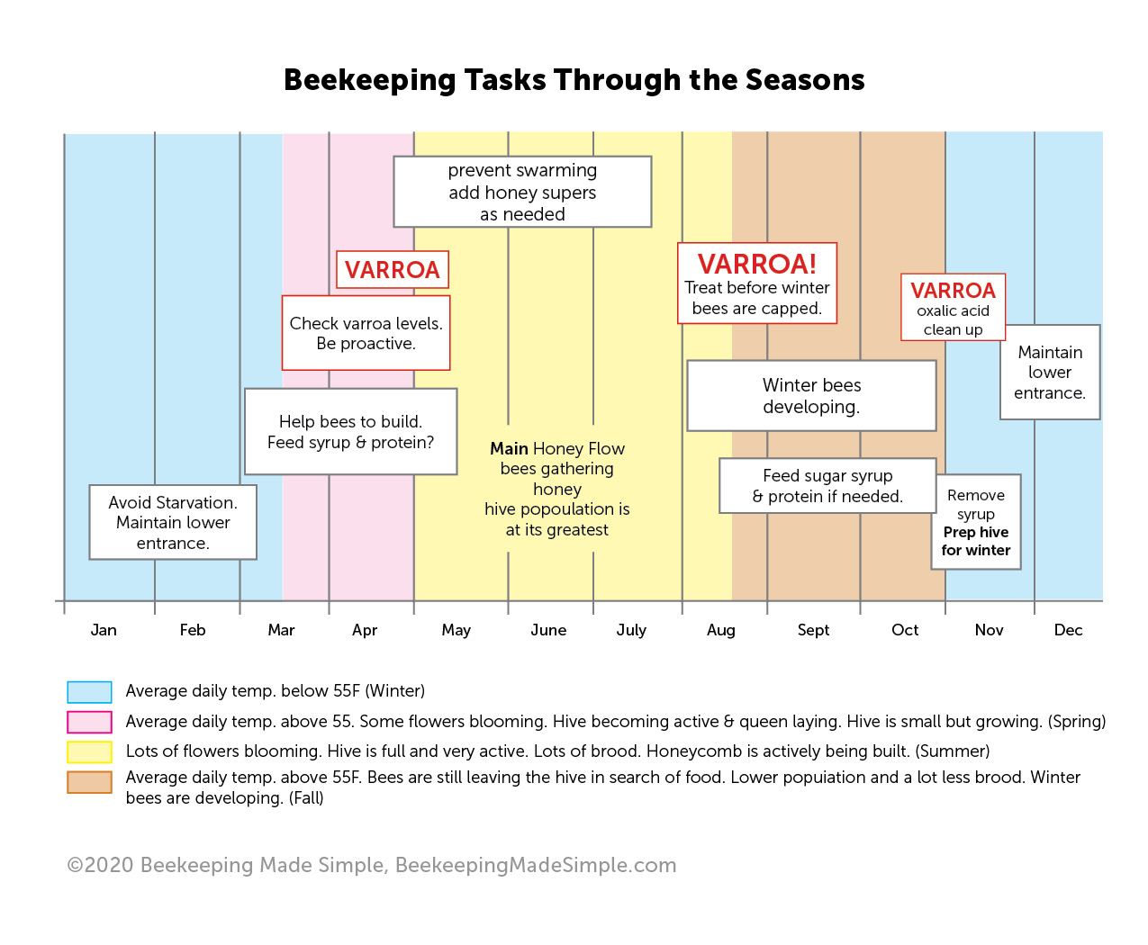 beekeeping tasks through the seasons free chart download