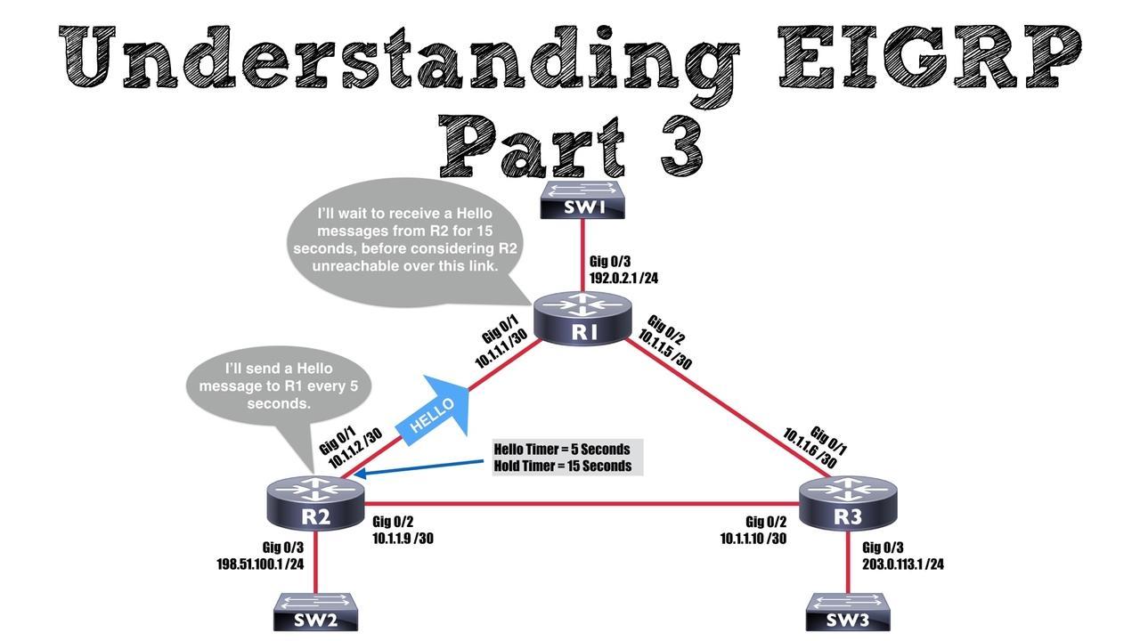 Understanding EIGRP – Part 3 (EIGRP Timers)
