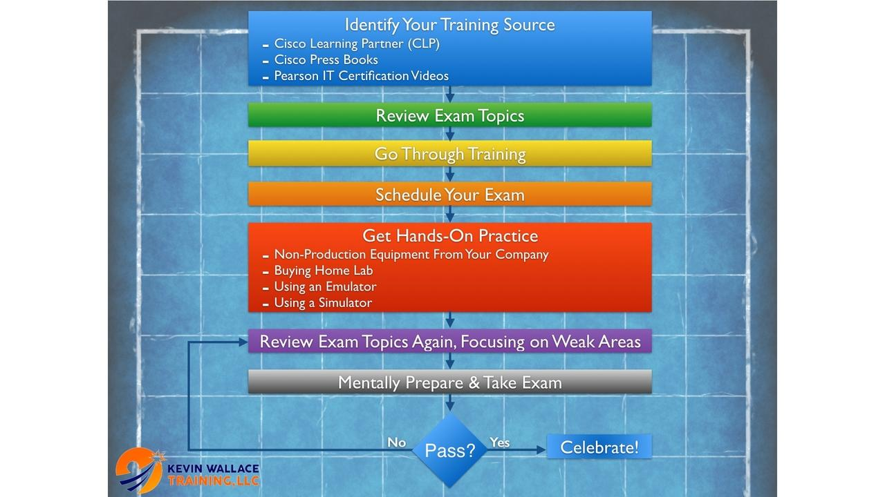 Your Framework For Cisco Exam Preparation