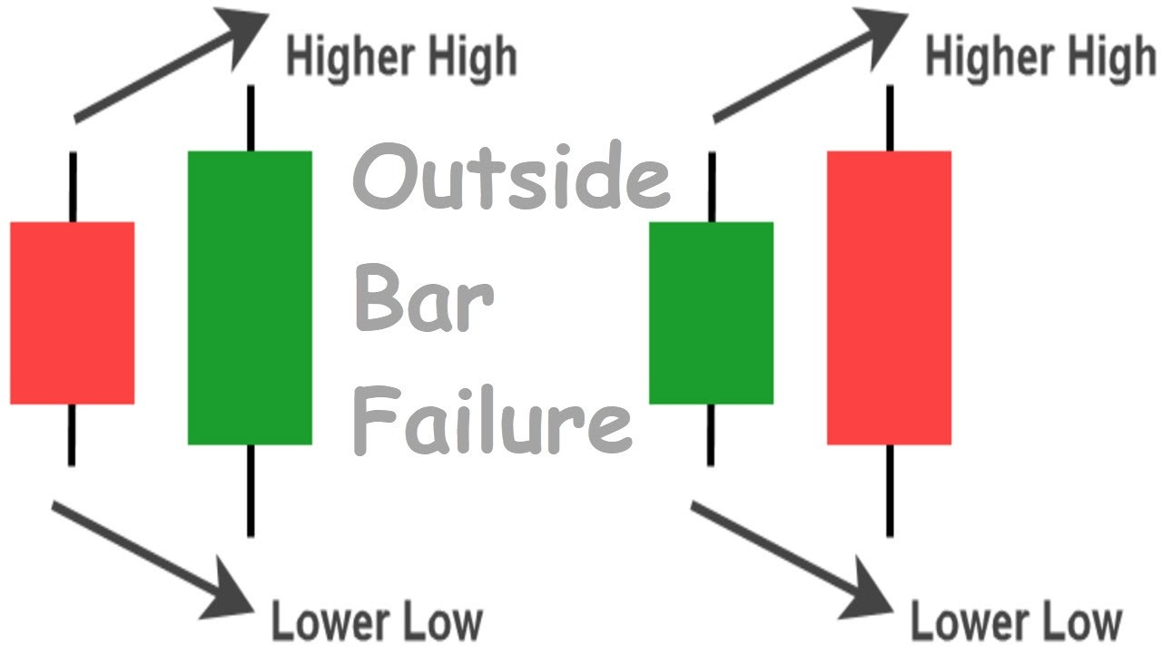 Outside Bar Failure