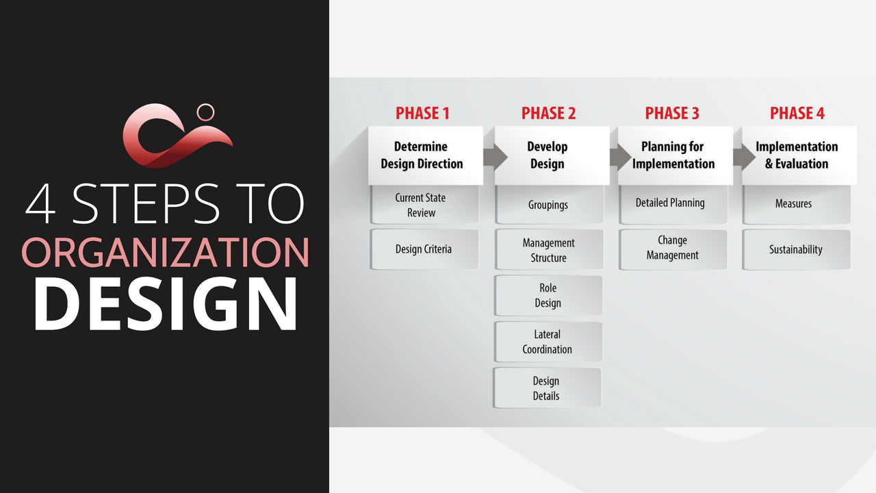 Steps To Organization Redesign