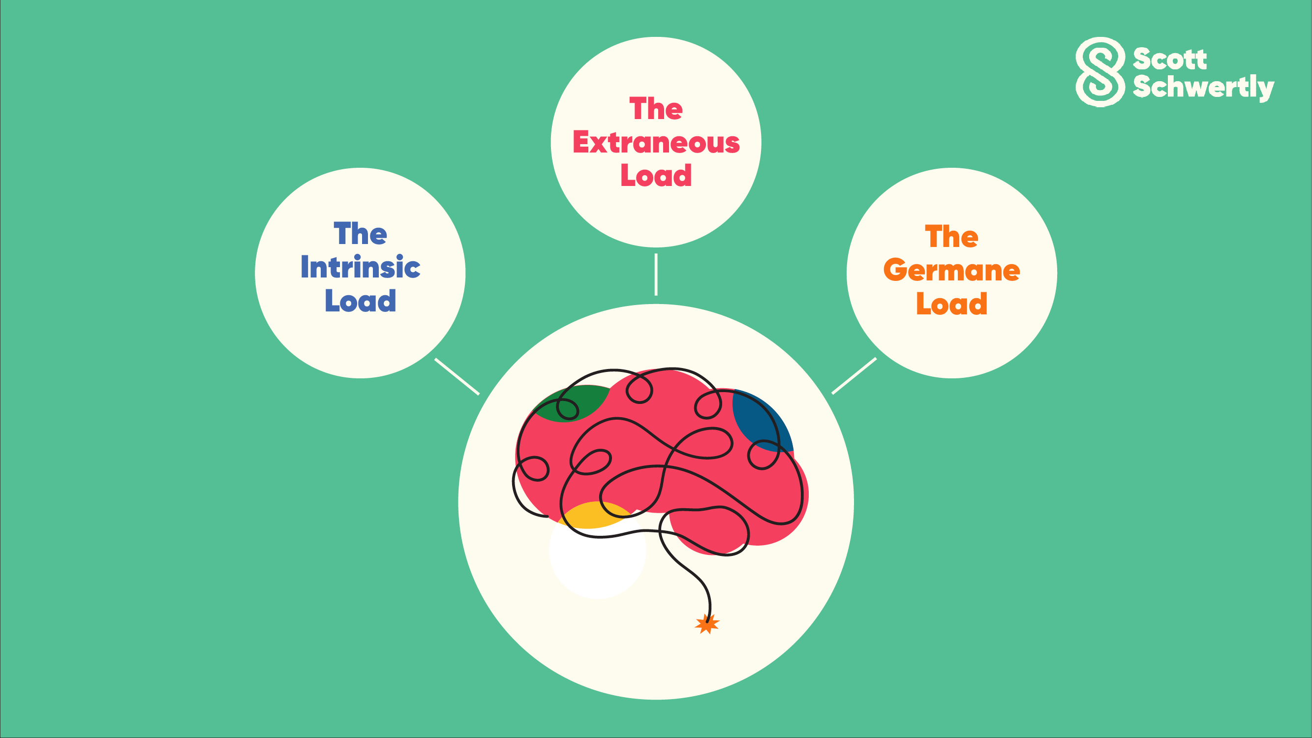 Cognitive Load Theory Explained for Presentations