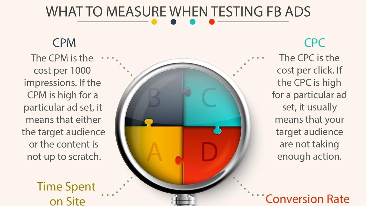 TESTING YOUR FACEBOOK ADS