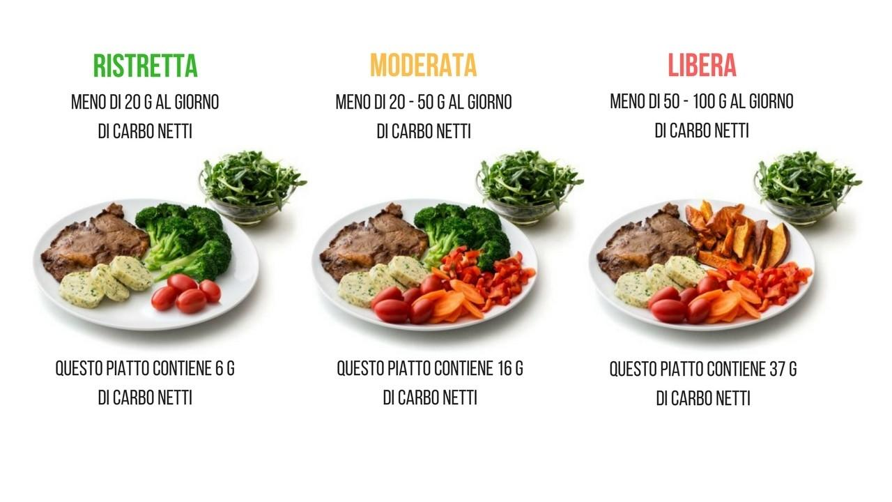 Tipologie Di Low Carb High Fat Lchf
