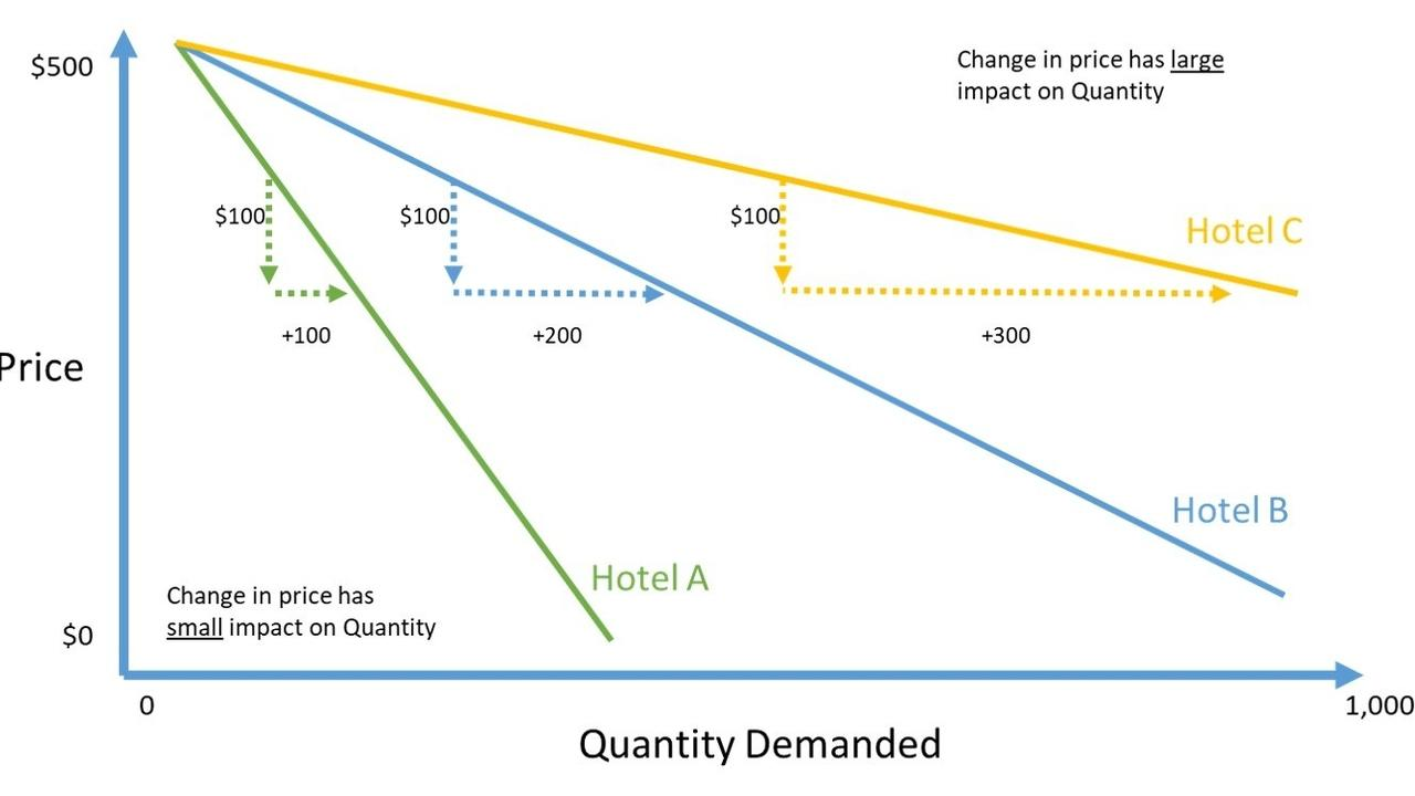Why Should Hotel Managers Care About Price Elasticity
