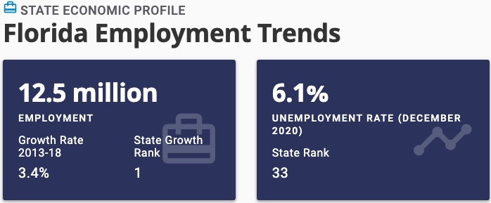 Florida Employment Trends for Wholesaling