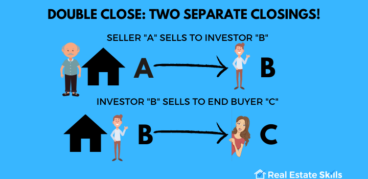 What Is A Double Closing? (Ultimate Guide) | Real Estate Skills