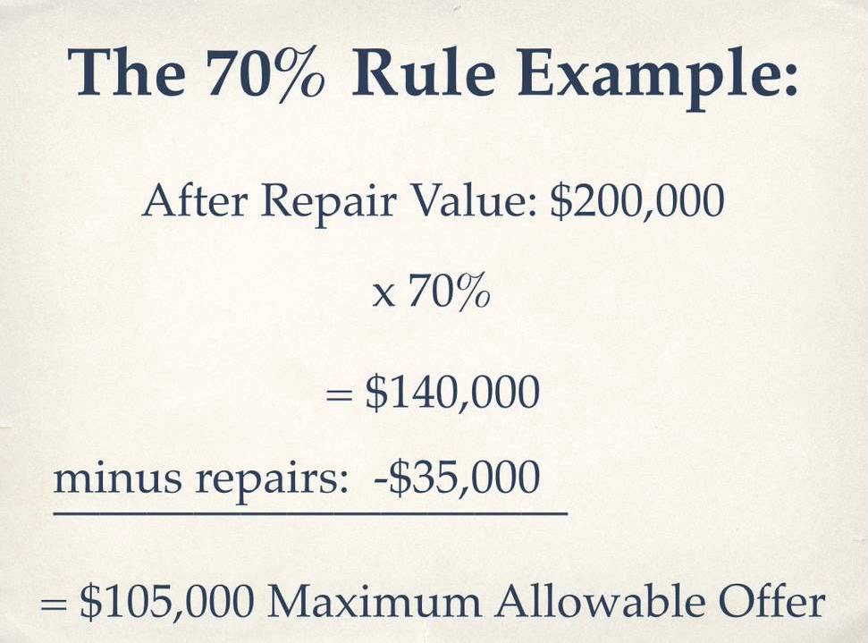 the rule of 70