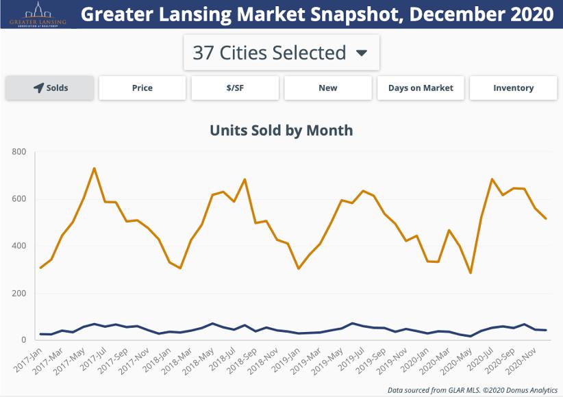 greater landing market Michigan wholesaling