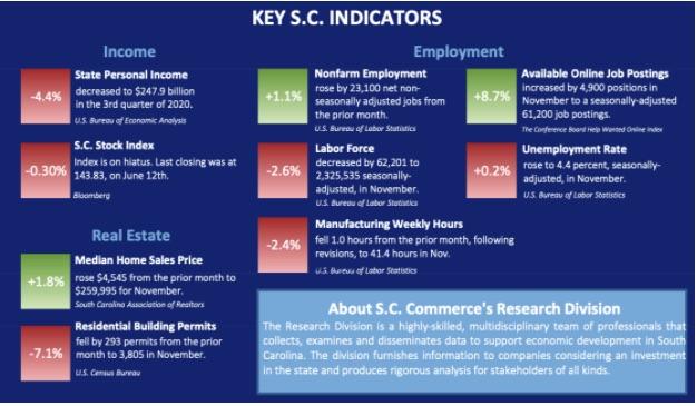 Key Indicators South Carolina Wholesaling