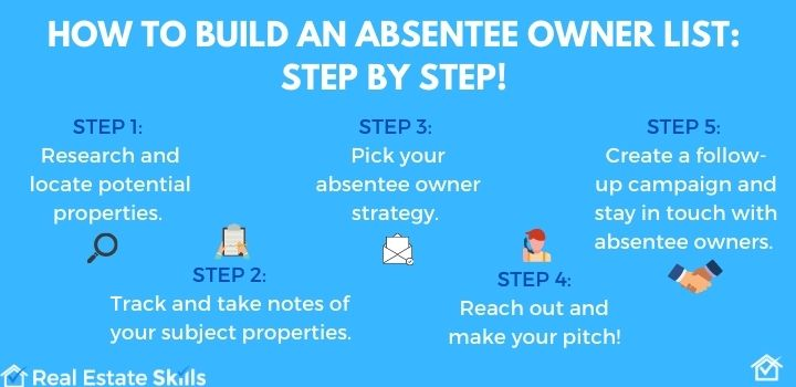 absentee owner lists