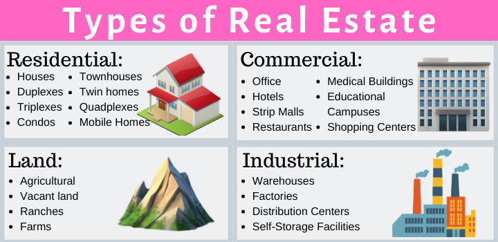 types of real estate