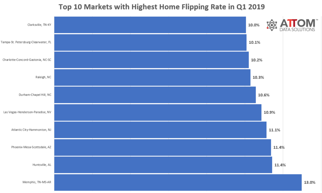 best markets to flip real estate contracts