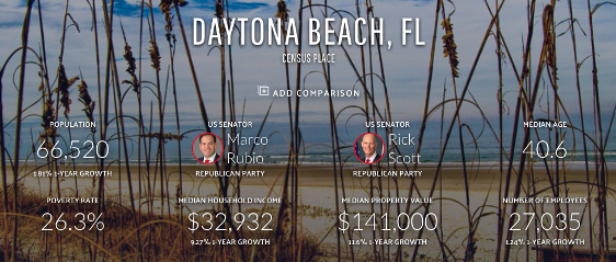 Dayton Beach Real Estate Wholesaling