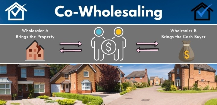 co wholesaling real estate