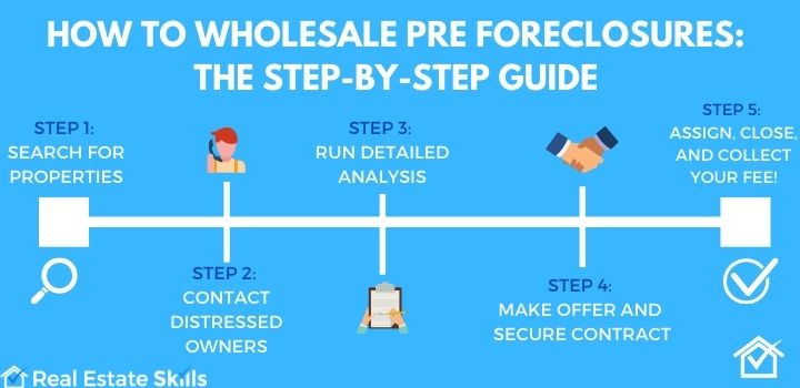 How To Wholesale Pre Foreclosures