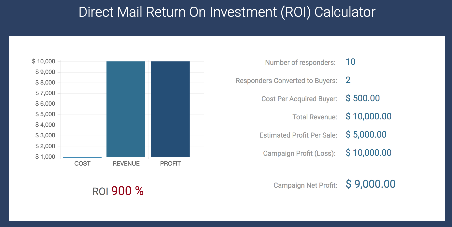 direct mail advertising results